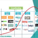 come fare crowdfunding: modalità e piattaforme